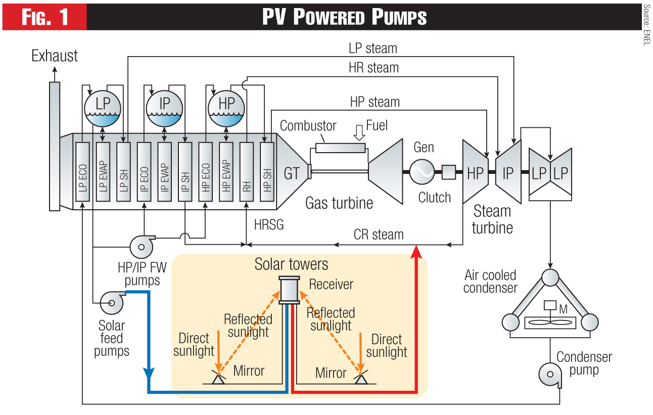 Figure 1. A 26-MW photovoltaic array is being added to Enel's Stillwater geothermal plant in Nevada. Source: ENEL