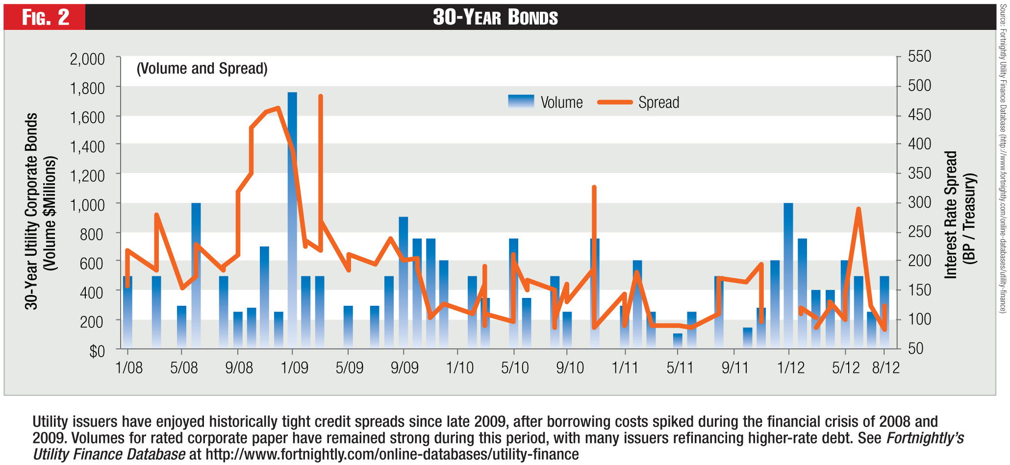Figure 2 - 30-Year Bonds