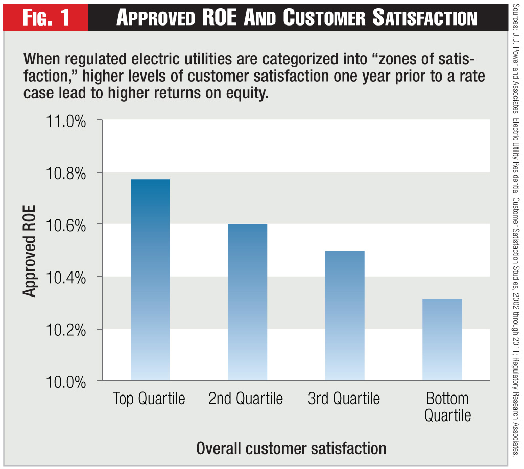 Figure 1 - Approved ROE And Customer Satisfaction