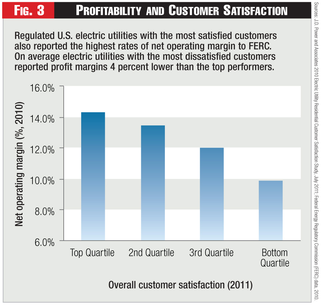 Figure 3 - Profitability and Customer Satisfaction