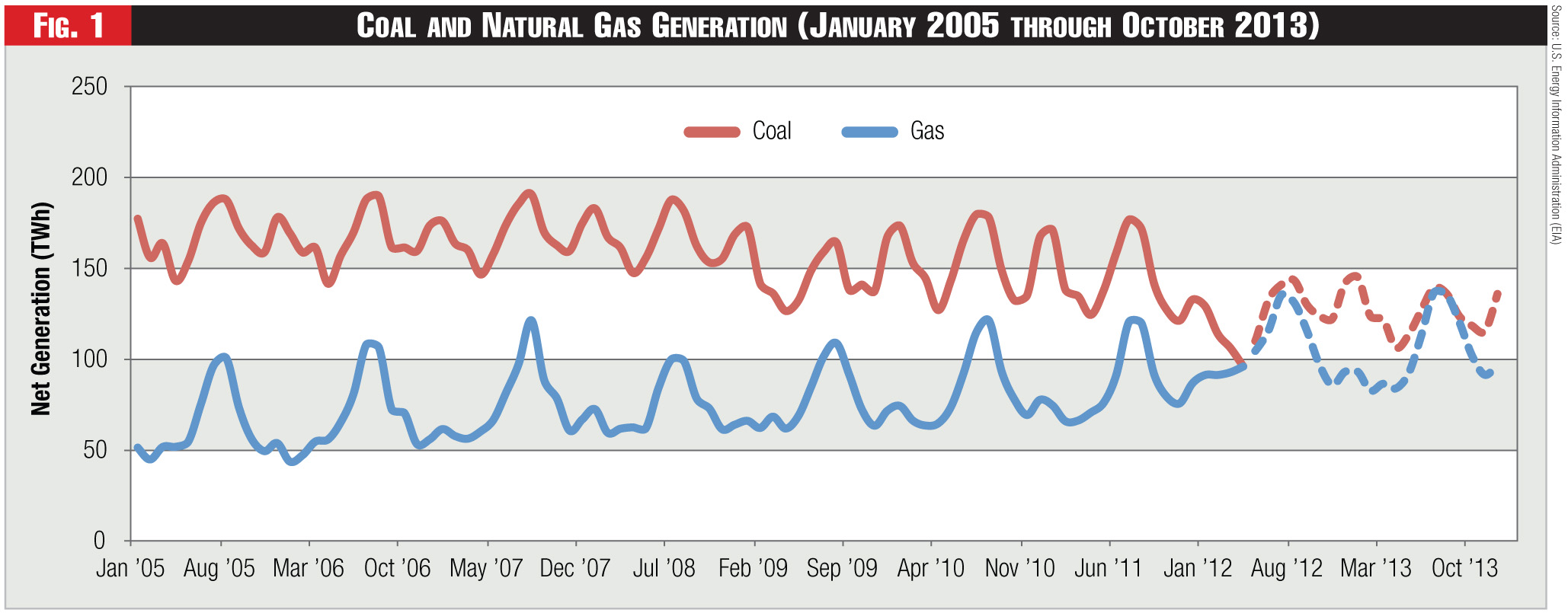 Figure 1 - Coal and Natural Gas Generation (January 2005 through October 2013)