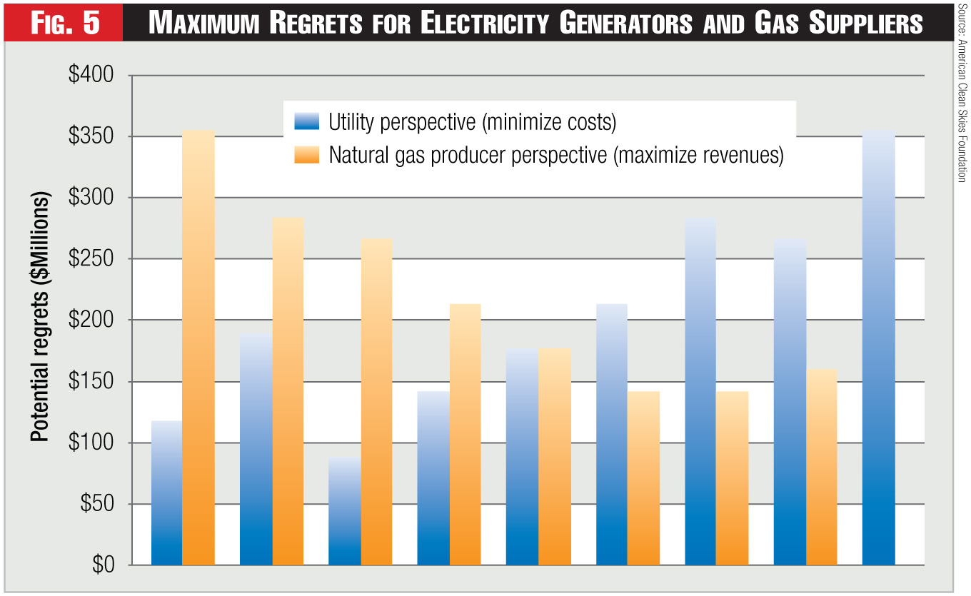 Figure 5 - Maximum Regrets for Electricity Generators and Gas Suppliers