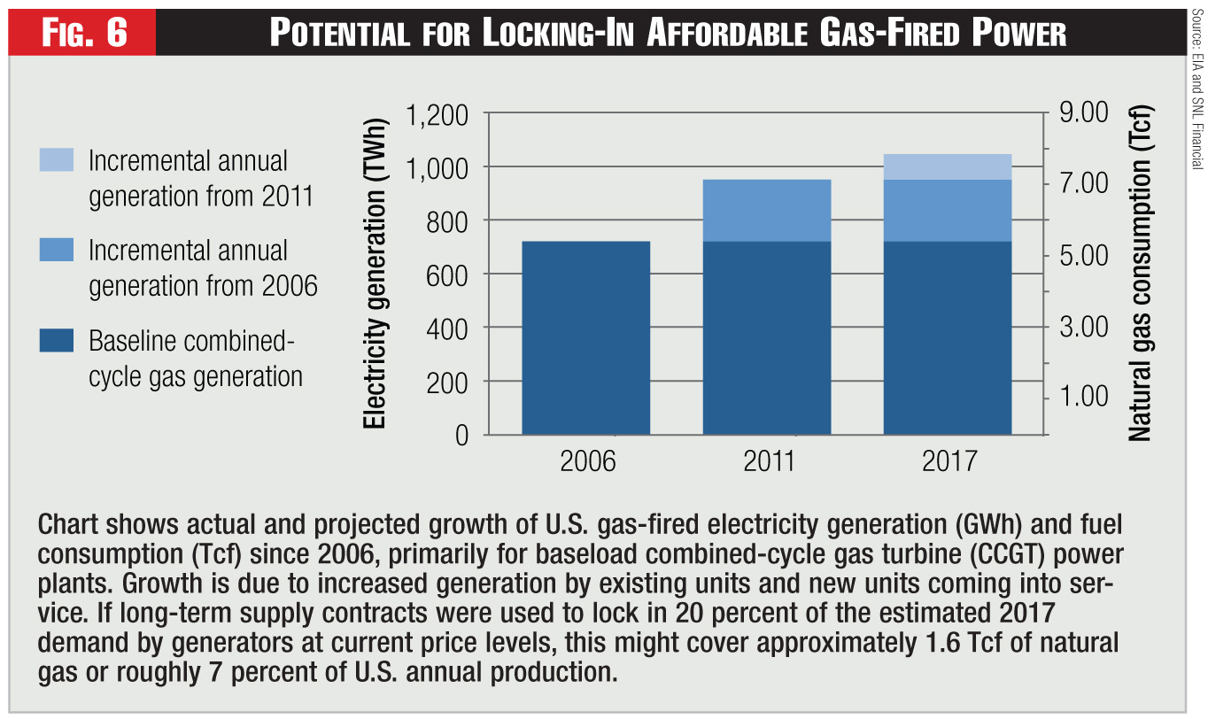 Figure 6 - Potential for Locking-In Affordable Gas-Fired Power