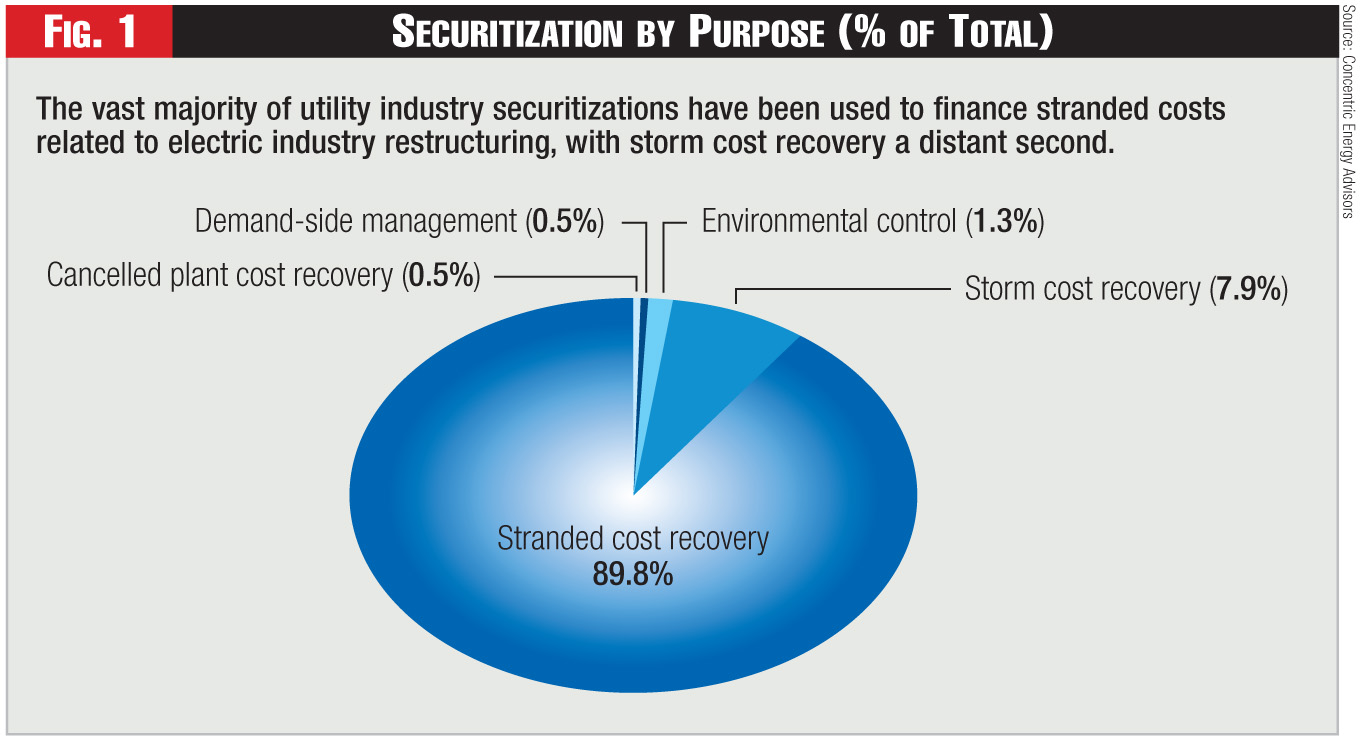 Figure 1 - Securitization by Purpose (% of Total)