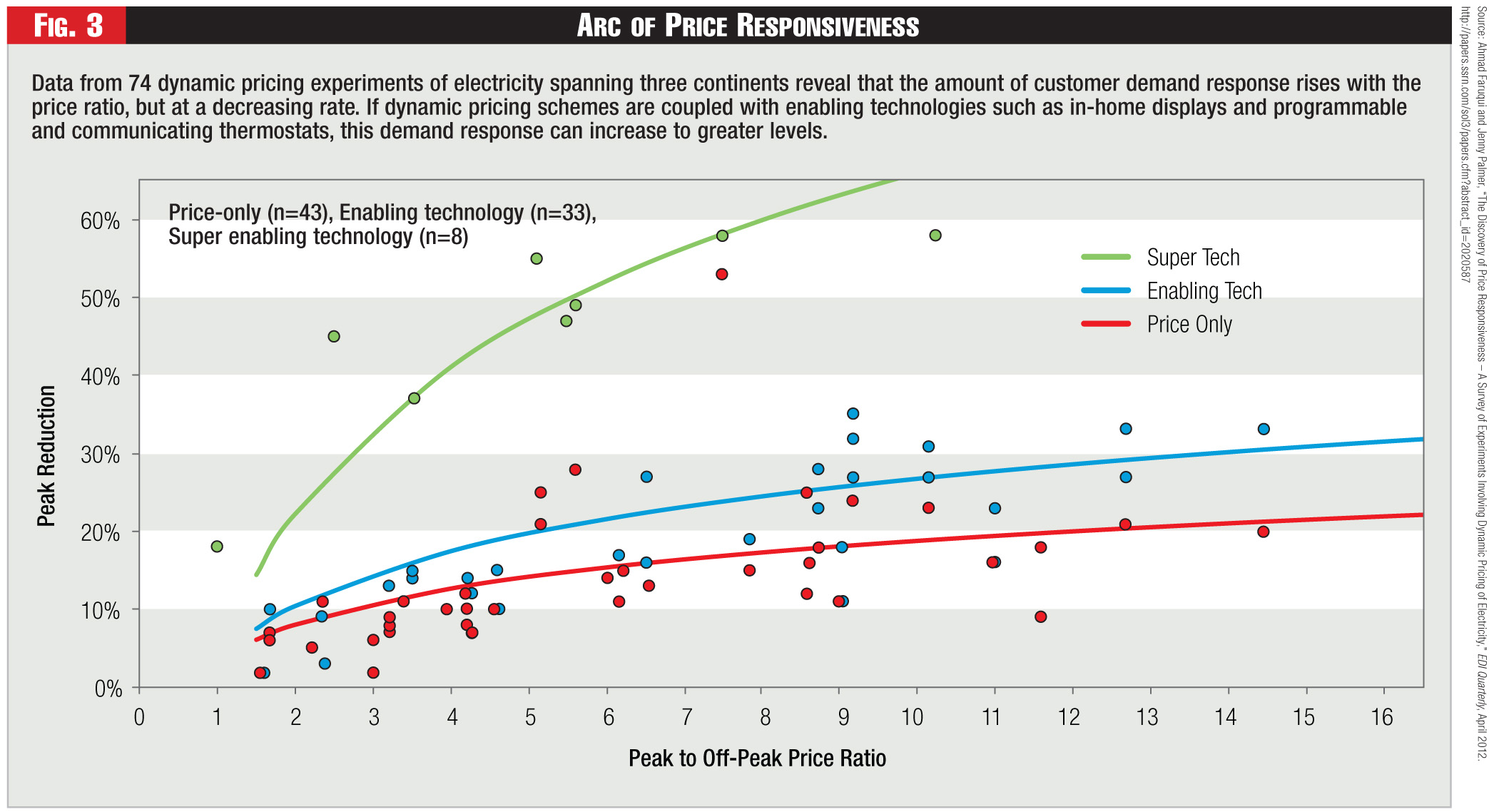 Figure 3 - Arc of Price Responsiveness