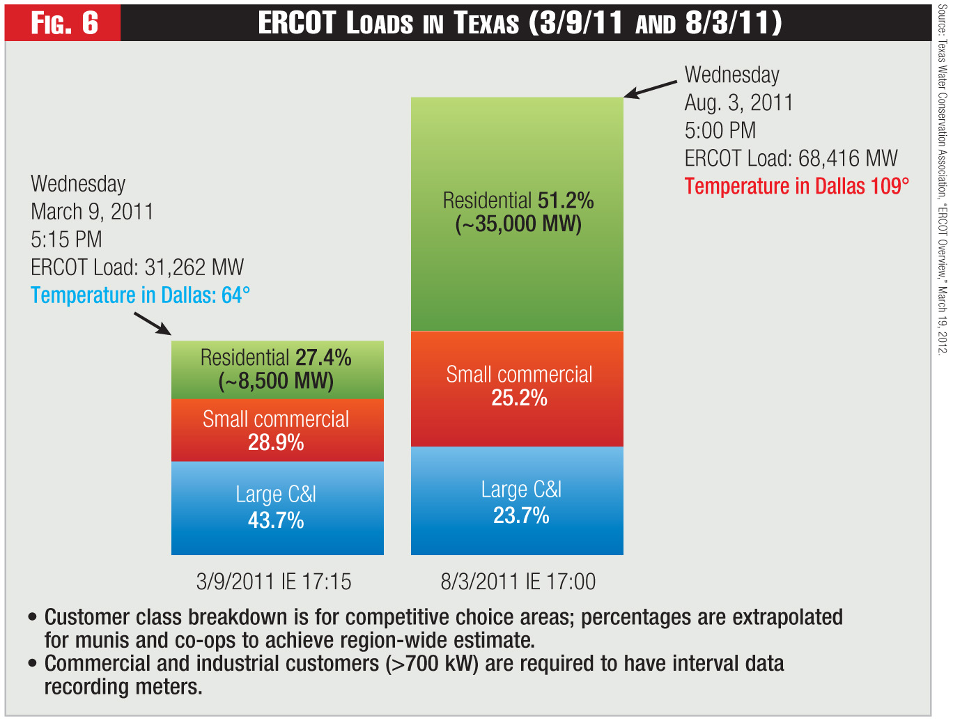 Figure 6 - ERCOT Loads in Texas (3/9/11 and 8/3/11)