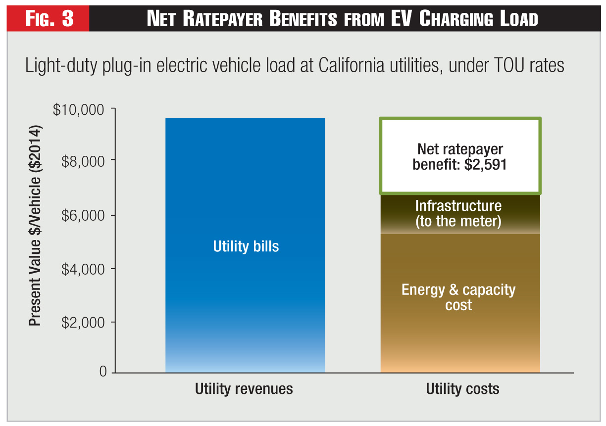 Figure 3 - Net Ratepayer Benefits from EV Charging Load