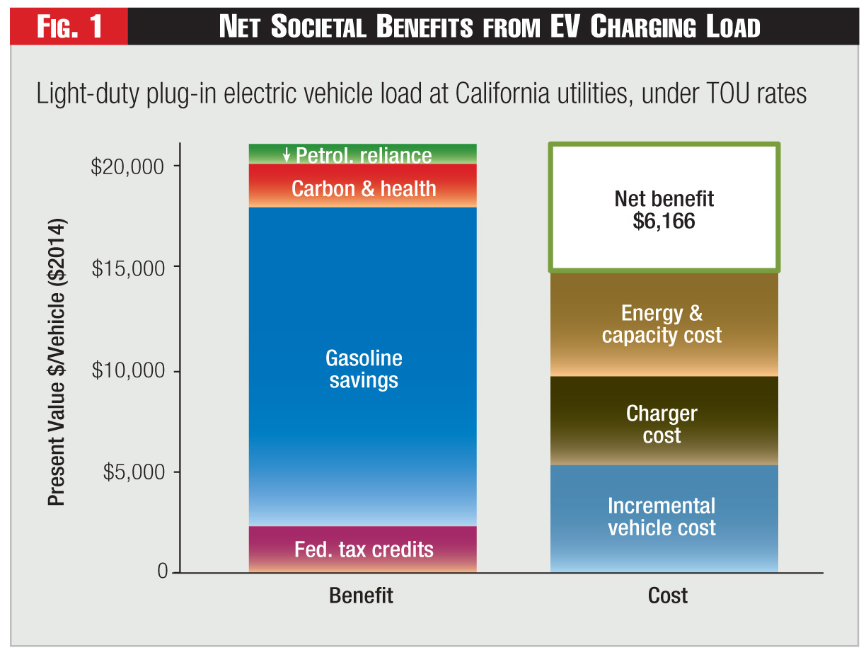 Figure 1 - Net Societal Benefits from EV Charging Load