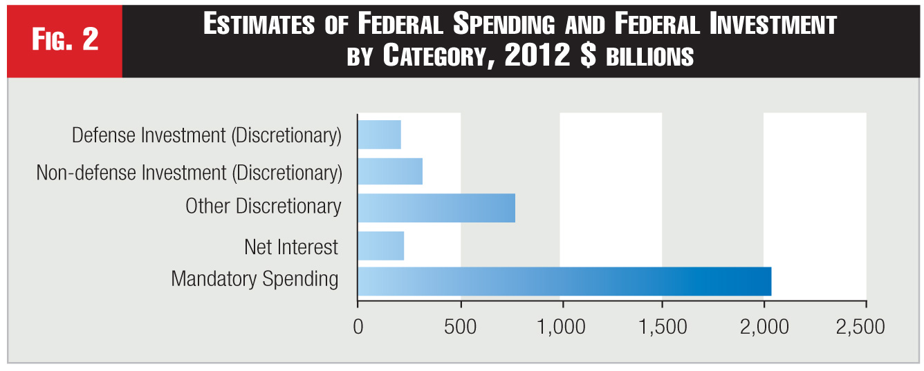 Figure 2 - Estimates of Federal Spending and Federal Investment by Category, 2012 $ billions
