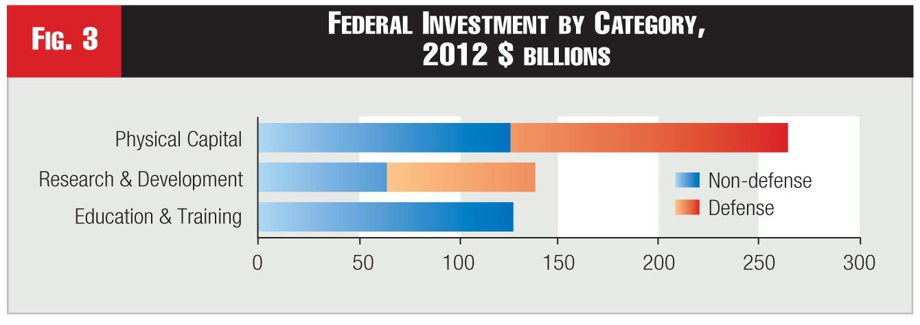 Figure 3 - Federal Investment by Category, 2012 $ billions