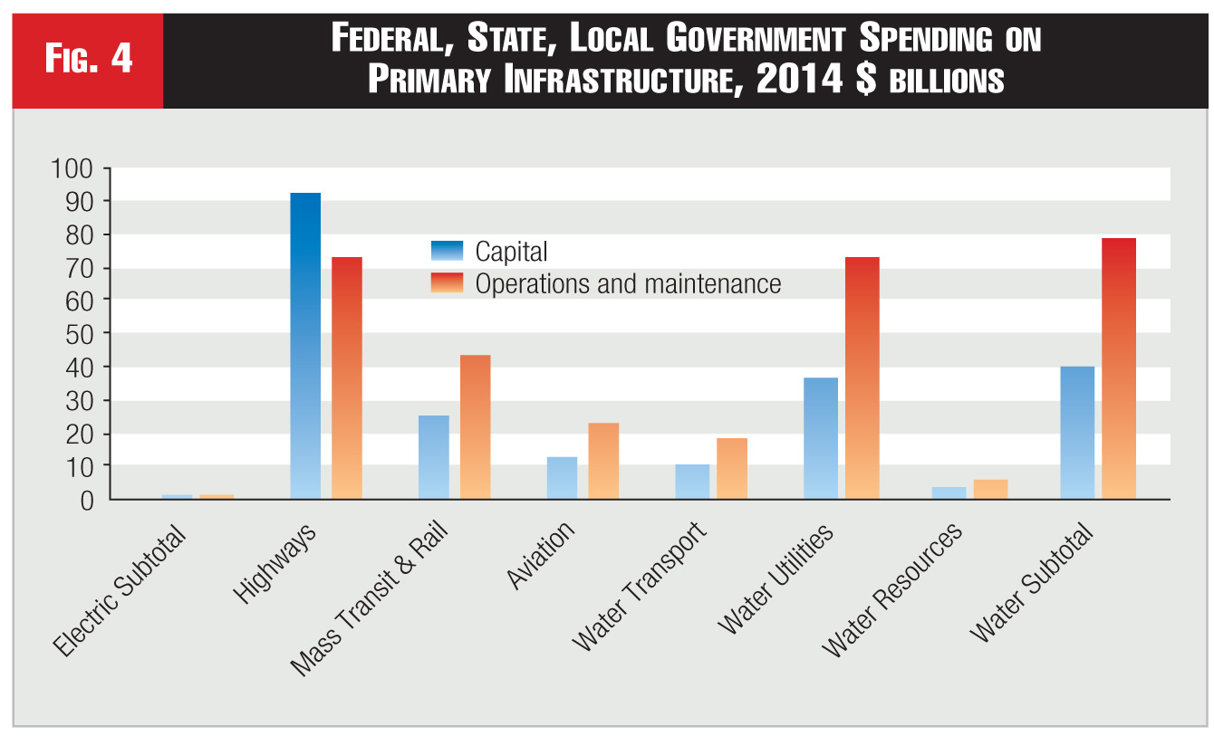 Figure 4 - Federal, State, Local Government Spending on  Primary Infrastructure, 2014 $ billions