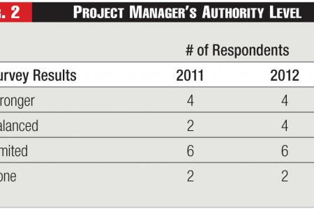Project Manager's Authority Level