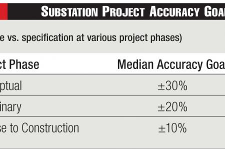 Substation Project Accuracy Goals