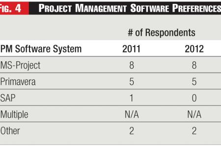Project Management Software Preferences